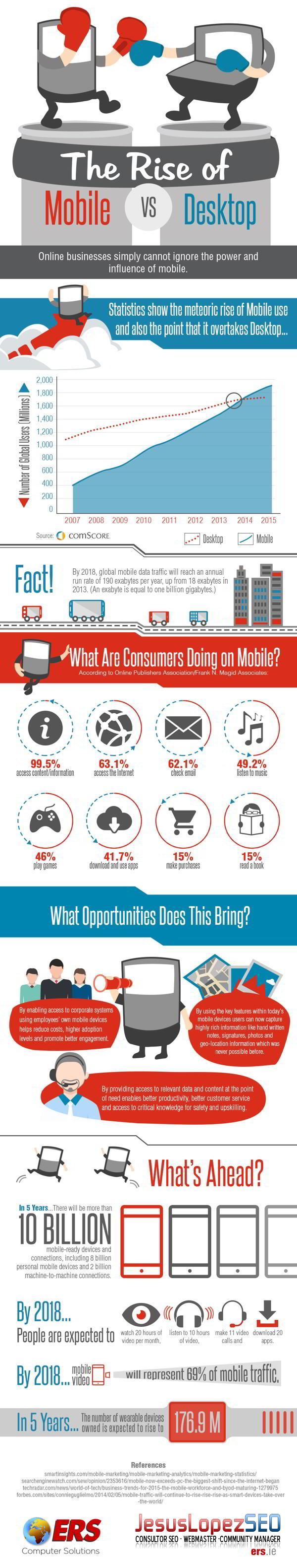 Más móviles y menos ordenadores para conectarse #infografía
