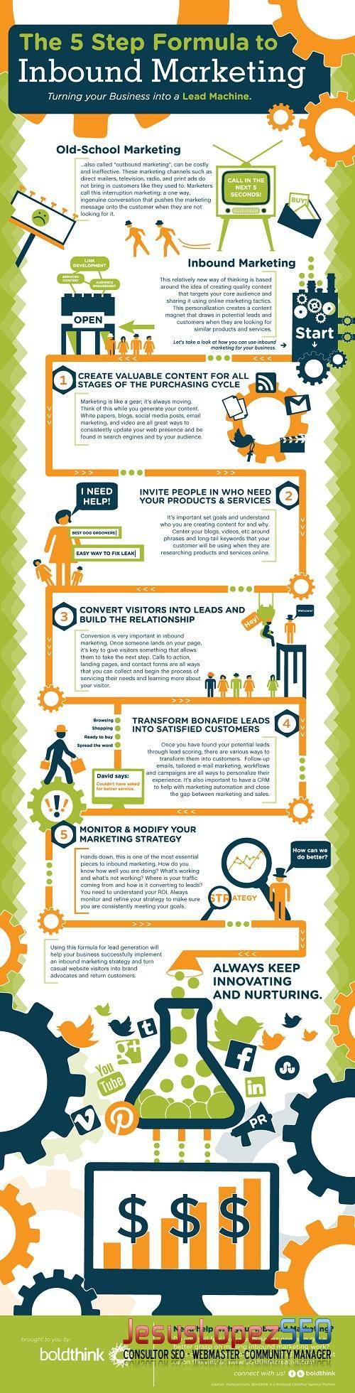 Aplica una estrategia efectiva de inbound marketing #Infografía