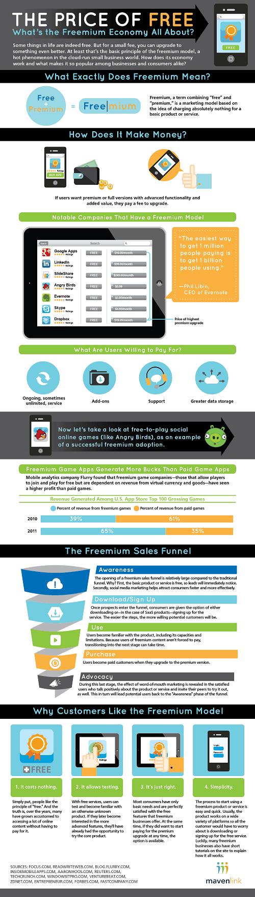 Modelo Freemium - El precio de lo gratuito