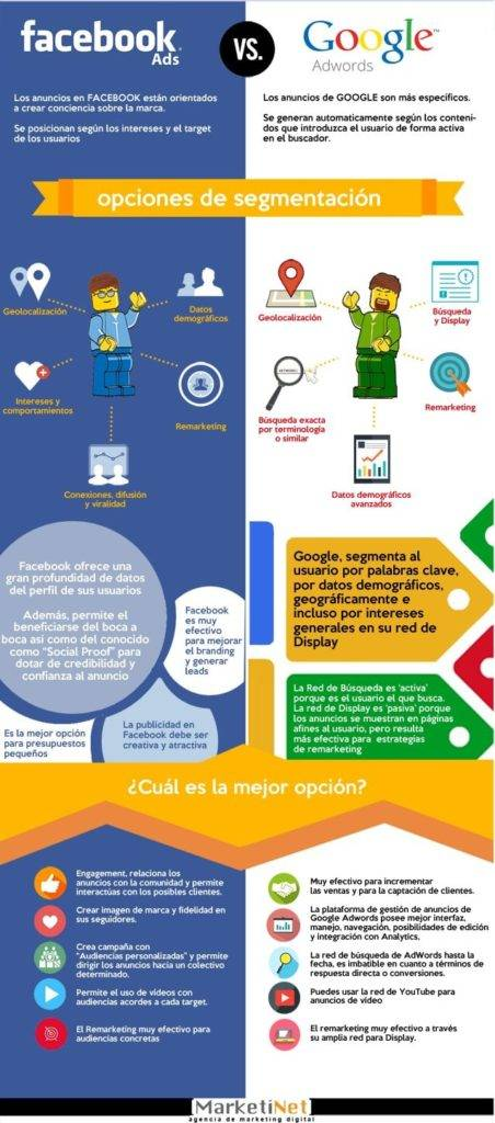 infografía utilizar Facebook Ads y Google Adwords