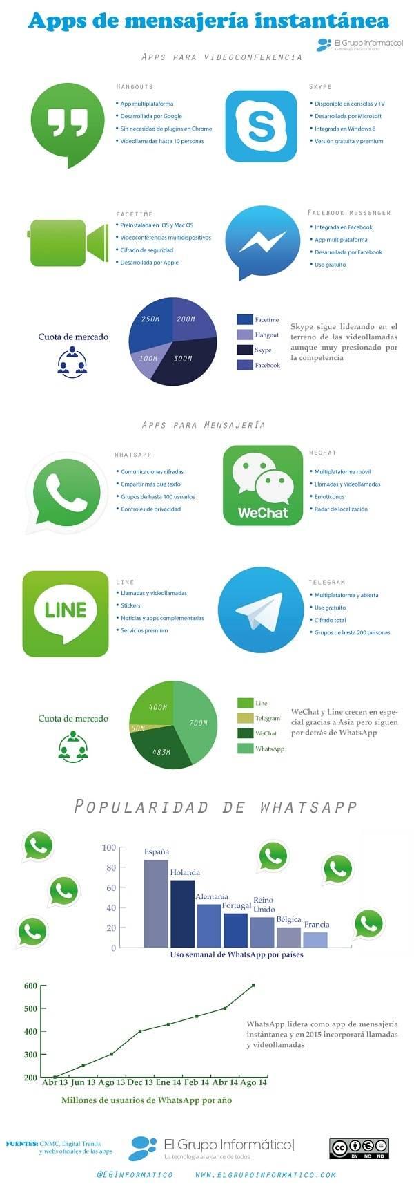 apps-mensajeria-instantanea