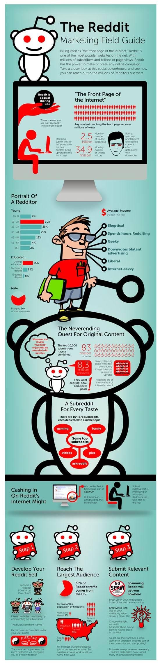 guía para usar Reddit en una estrategia de marketing infografia