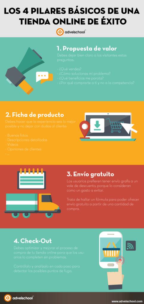 Pasos para un buen ecommerce infogrfía