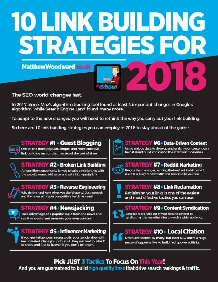 tecnicas de link building 2018 infografia