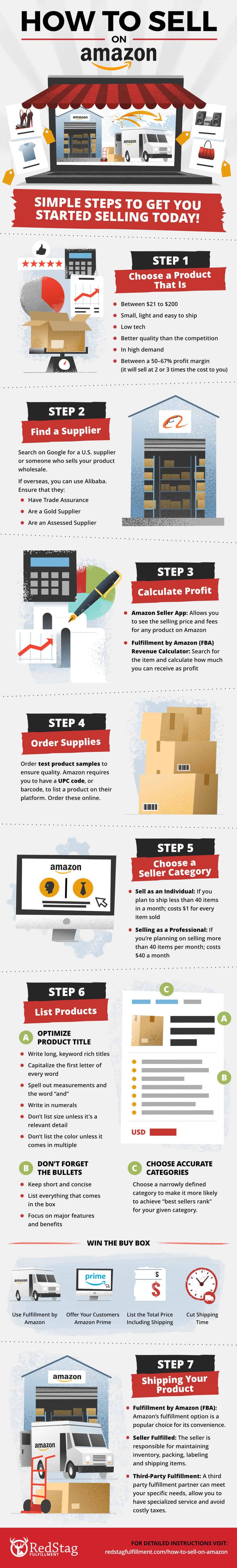 guia como vender en amazon infografia