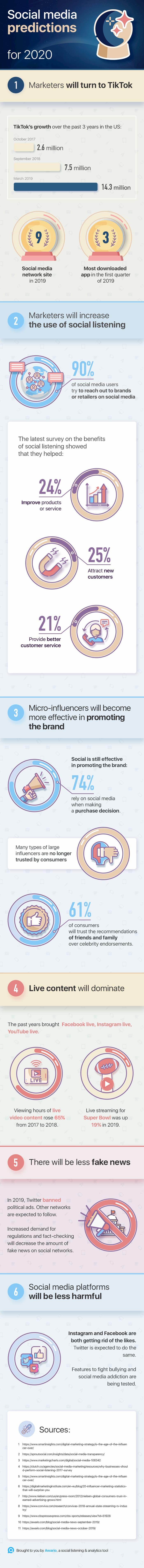 infografia Predicciones sobre redes sociales para 2020