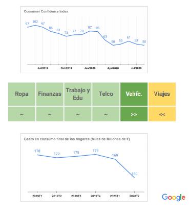 nuevo consumidor google